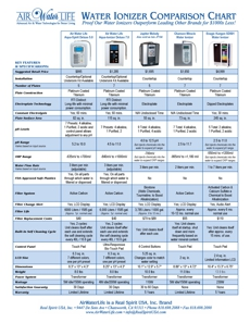 alkaline water machine comparisons