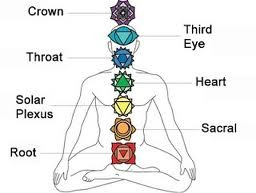 Chakra Color Diagram