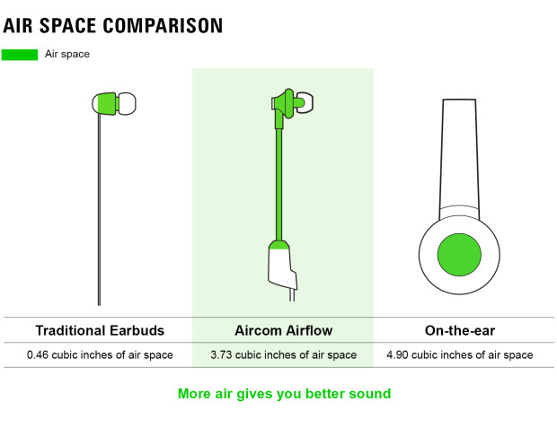Aircom Audio A3b Wireless Stereo Hands Free Headset with Mircro Earbuds Air Space Comparison